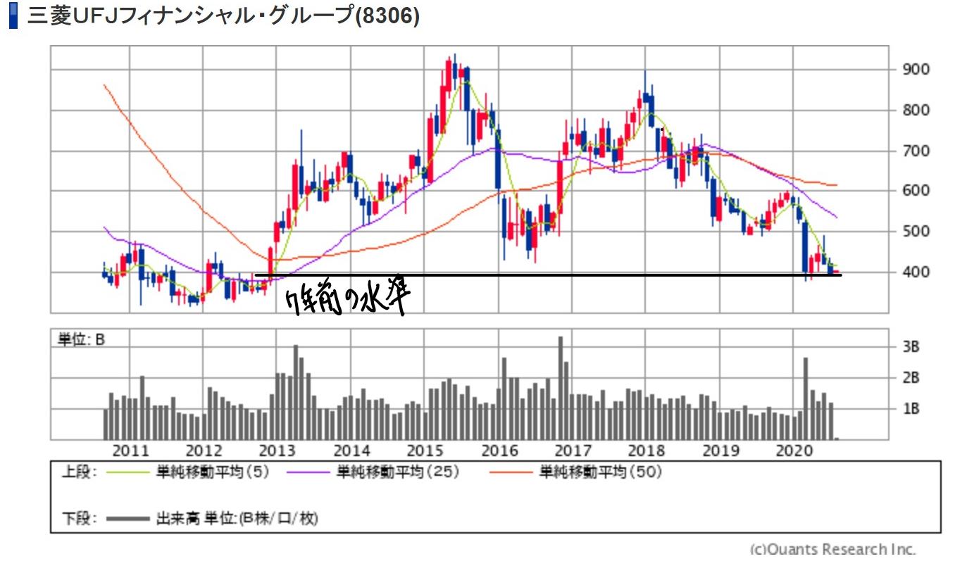 Ufj 株価 三菱