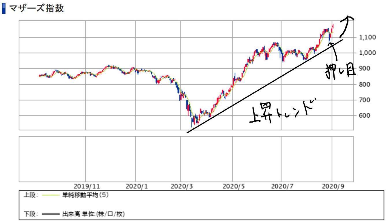 狙い 株 目 の 明日
